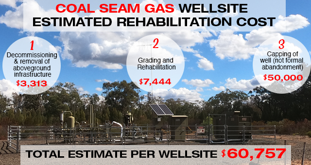 The cost of gasfield rehabilitation